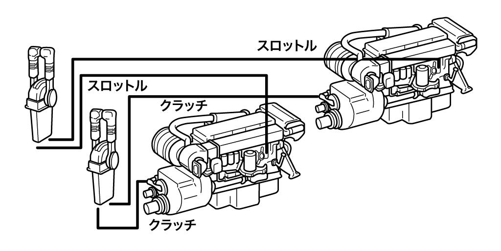 ツーレバータイプ<br>エンジン2機1ヵ所操作